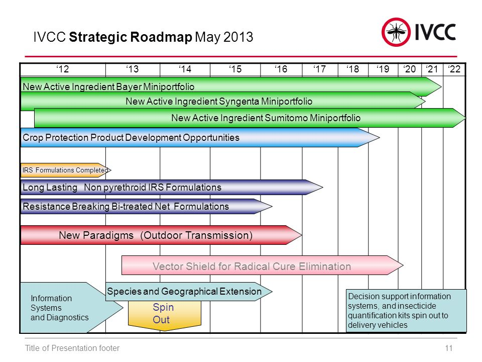 11Title of Presentation footer '12'13'14'15'16'17'18'19'20'21'22 IVCC Strategic Roadmap May 2013 New Active Ingredient Bayer Miniportfolio Information Systems and Diagnostics Spin Out New Active Ingredient Syngenta Miniportfolio New Active Ingredient Sumitomo Miniportfolio Resistance Breaking Bi-treated Net Formulations Crop Protection Product Development Opportunities Decision support information systems, and insecticide quantification kits spin out to delivery vehicles IRS Formulations Completed Long Lasting Non pyrethroid IRS Formulations New Paradigms (Outdoor Transmission) Species and Geographical Extension Vector Shield for Radical Cure Elimination
