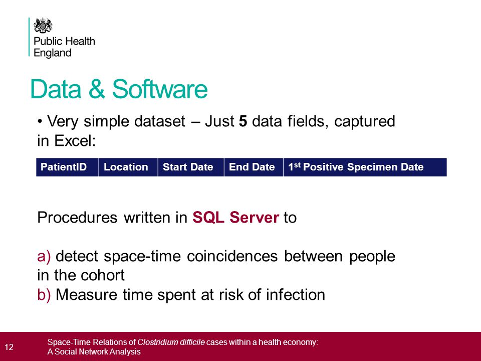 Data & Software 12 Space-Time Relations of Clostridium difficile cases within a health economy: A Social Network Analysis PatientIDLocationStart DateE