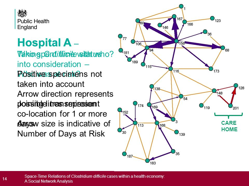 14 Space-Time Relations of Clostridium difficile cases within a health economy: A Social Network Analysis Hospital A – Taking C.difficile status into consideration – Who was at risk.