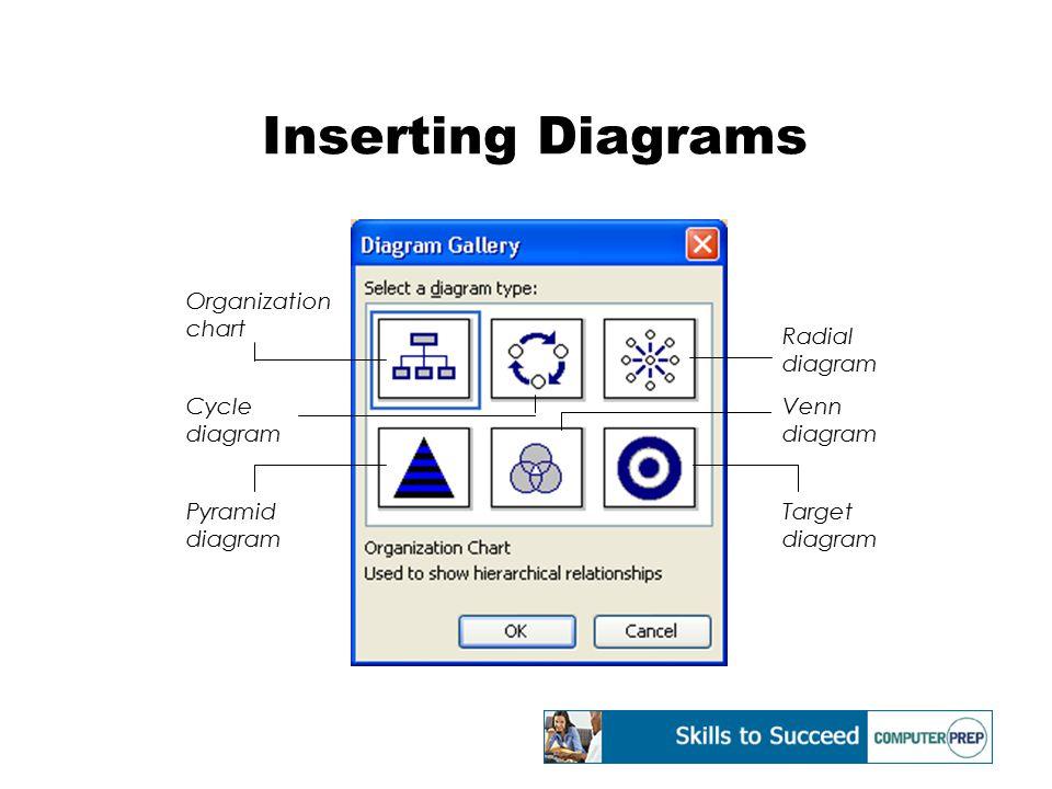 Inserting Diagrams Organization chart Cycle diagram Pyramid diagram Radial diagram Venn diagram Target diagram