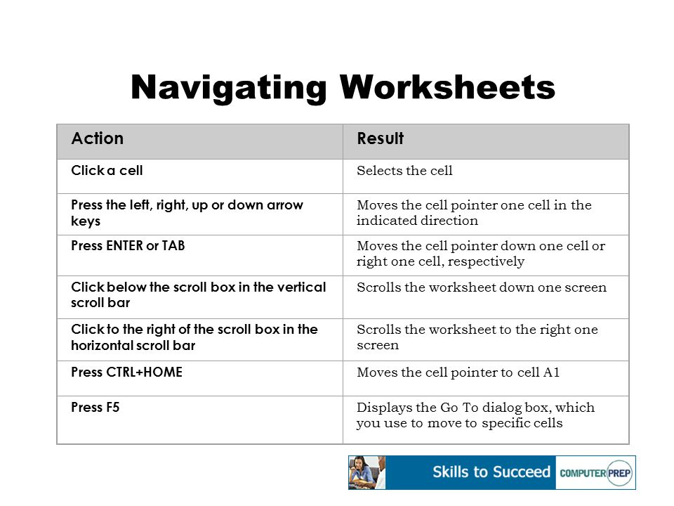 Navigating Worksheets ActionResult Click a cell Selects the cell Press the left, right, up or down arrow keys Moves the cell pointer one cell in the i