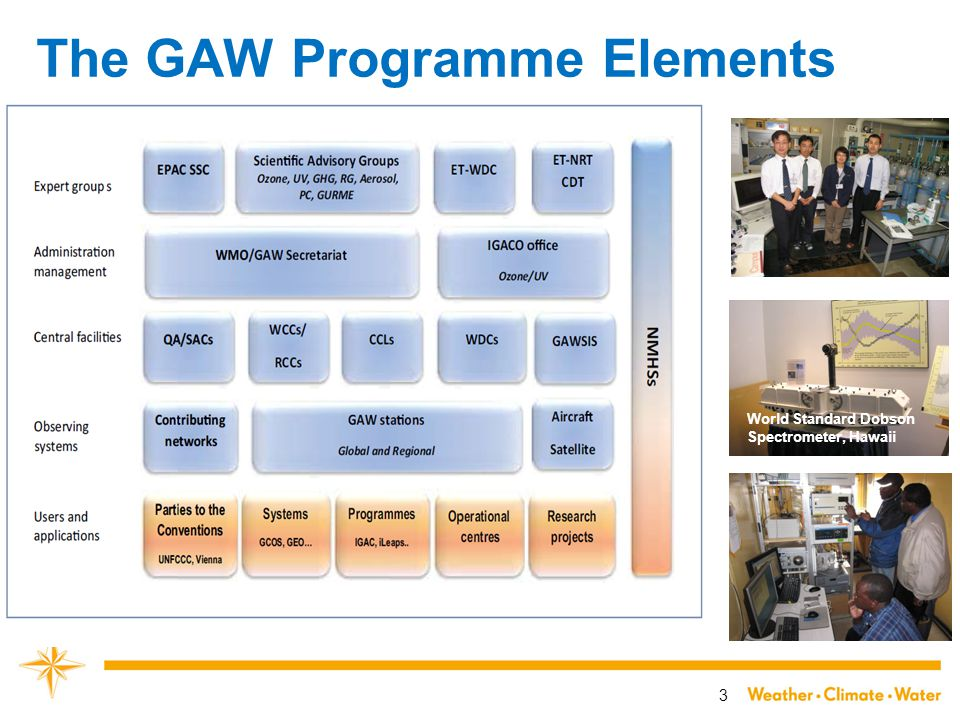 3 The GAW Programme Elements World Standard Dobson Spectrometer, Hawaii