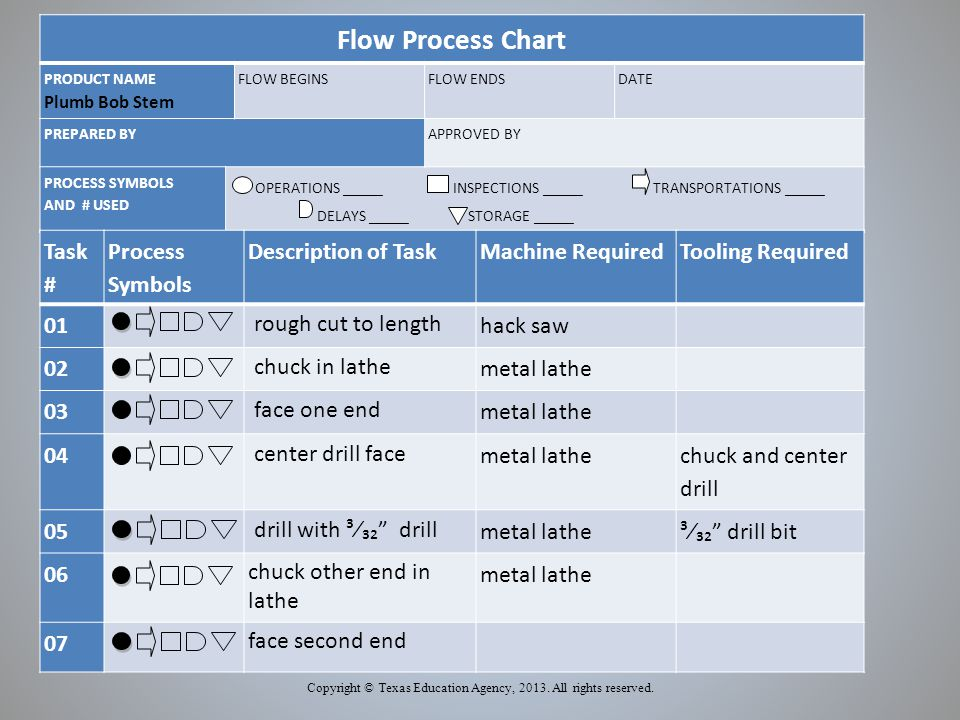 Flow Process Chart PRODUCT NAME Plumb Bob Stem FLOW BEGINSFLOW ENDSDATE PREPARED BYAPPROVED BY PROCESS SYMBOLS AND # USED OPERATIONS _____ INSPECTIONS _____ TRANSPORTATIONS _____ DELAYS _____ STORAGE _____ Copyright © Texas Education Agency, 2013.