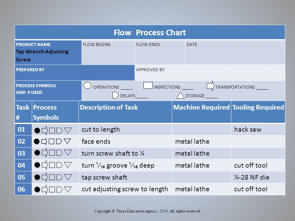 Task # Process Symbols Description of TaskMachine RequiredTooling Required 01 cut to lengthhack saw 02 face endsmetal lathe 03 turn screw shaft to ¼metal lathe 04 turn ¹∕₁₆ groove ¹∕₁₆ deepmetal lathecut off tool 05 tap screw shaft¼-28 NF die 06 cut adjusting screw to lengthmetal lathecut off tool Copyright © Texas Education Agency, 2014.