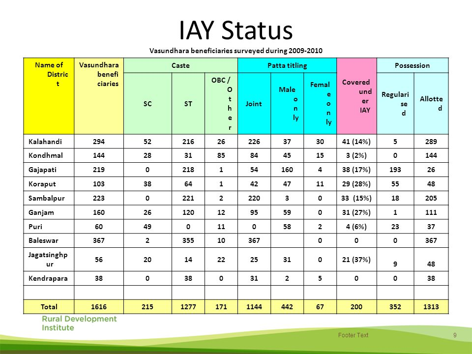 9 IAY Status Vasundhara beneficiaries surveyed during 2009-2010 Name of Distric t Vasundhara benefi ciaries CastePatta titling Covered und er IAY Possession SCST OBC / O t h e r Joint Male o n ly Femal e o n ly Regulari se d Allotte d Kalahandi2945221626226373041 (14%) 5289 Kondhmal 144 2831858445153 (2%) 0144 Gajapati2190218154160438 (17%) 19326 Koraput 103 3864142471129 (28%) 5548 Sambalpur223022122203033 (15%) 18205 Ganjam16026120129559031 (27%) 1111 Puri604901105824 (6%) 2337 Baleswar367235510367 00 0 Jagatsinghp ur 562014222531021 (37%) 948 Kendrapara380 031250 038 Total161621512771711144442672003521313