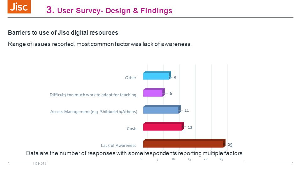 3. User Survey- Design & Findings Barriers to use of Jisc digital resources Range of issues reported, most common factor was lack of awareness. *Title