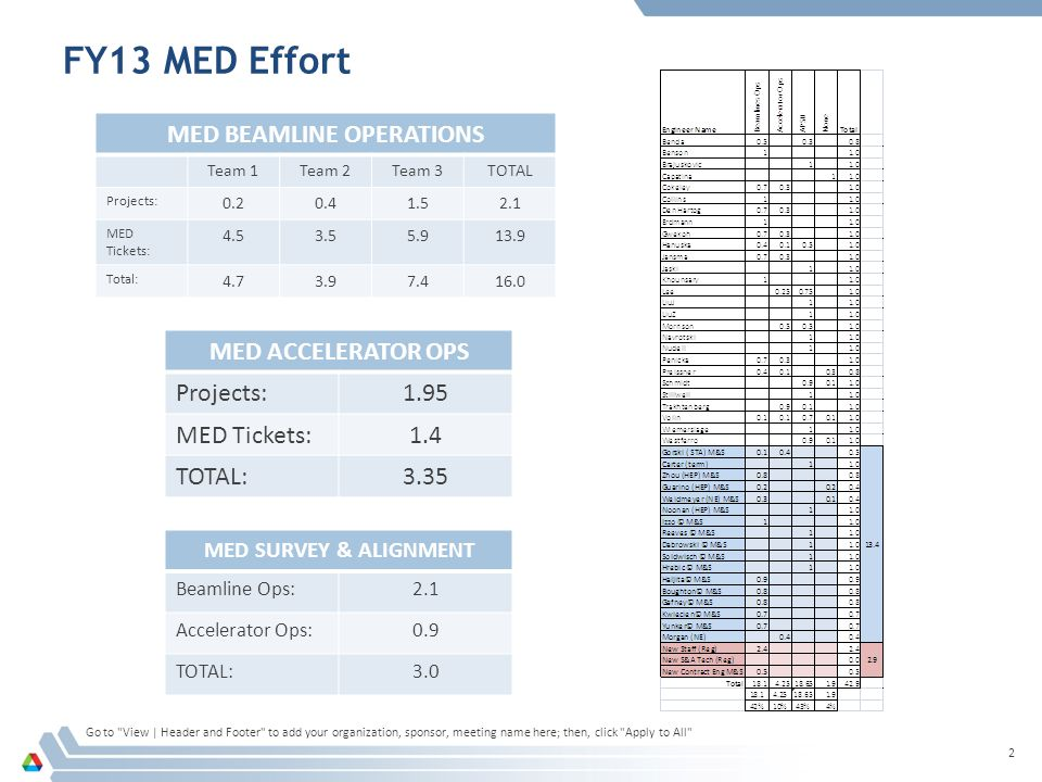 FY13 MED Effort Go to View | Header and Footer to add your organization, sponsor, meeting name here; then, click Apply to All 2 MED BEAMLINE OPERATIONS Team 1Team 2Team 3TOTAL Projects: 0.20.41.52.1 MED Tickets: 4.53.55.913.9 Total: 4.73.97.416.0 MED ACCELERATOR OPS Projects:1.95 MED Tickets:1.4 TOTAL:3.35 MED SURVEY & ALIGNMENT Beamline Ops:2.1 Accelerator Ops:0.9 TOTAL:3.0