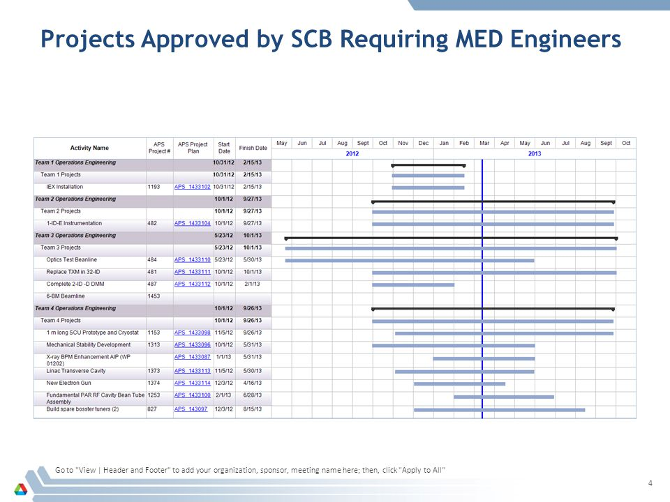 Projects Approved by SCB Requiring MED Engineers Go to View | Header and Footer to add your organization, sponsor, meeting name here; then, click Apply to All 4