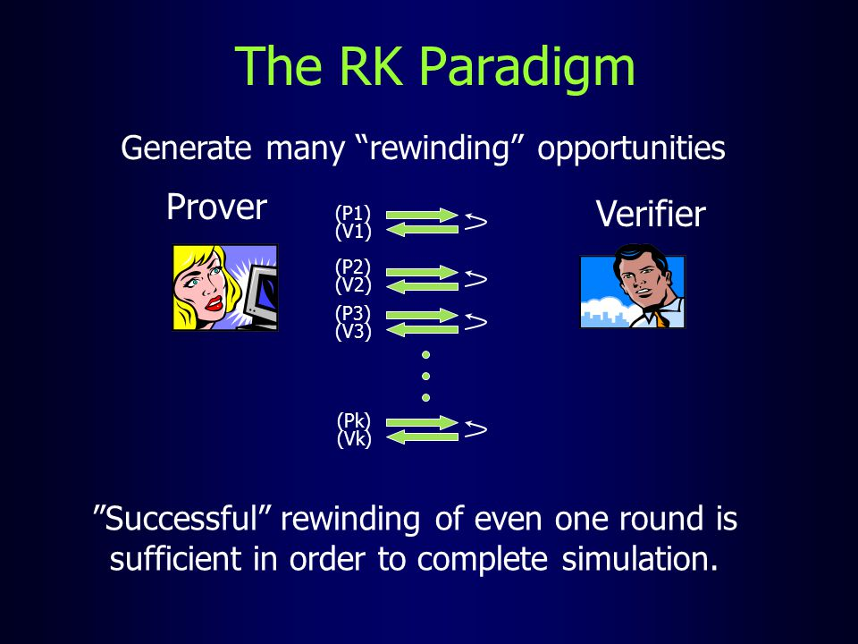 "The RK Paradigm Generate many ""rewinding"" opportunities (P1) (V1) (P2) (V2) (P3) (V3) (Vk) (Pk) Prover Verifier ""Successful"" rewinding of even one rou"