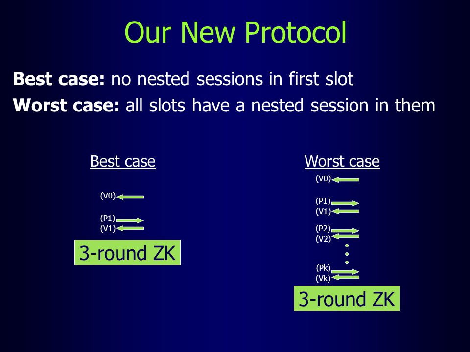 Our New Protocol Best case: no nested sessions in first slot Worst case: all slots have a nested session in them Best case Worst case 3-round ZK (V0)