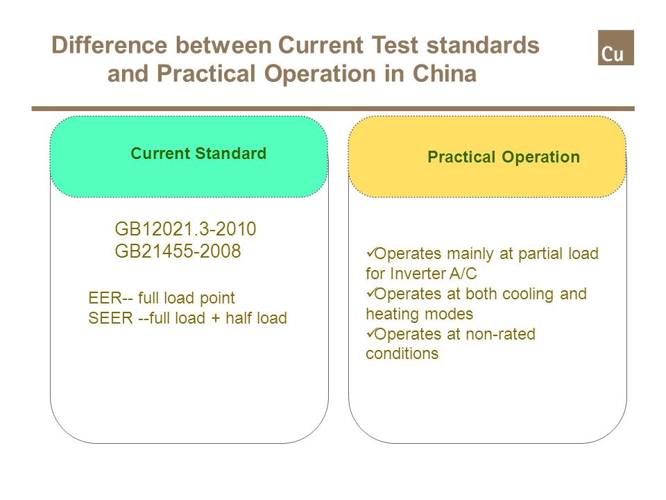 Headline: Maximum 2 lines Subheading: Bullets: To change bullet and text level use the 'increase/decrease list level' found under the ribbon Home > Paragraph Footer text: Insert Presentation title and date by opening the header and footer dialog box placed under the ribbon Insert>Text Difference between Current Test standards and Practical Operation in China Practical Operation Current Standard GB12021.3-2010 GB21455-2008 EER-- full load point SEER --full load + half load Operates mainly at partial load for Inverter A/C Operates at both cooling and heating modes Operates at non-rated conditions