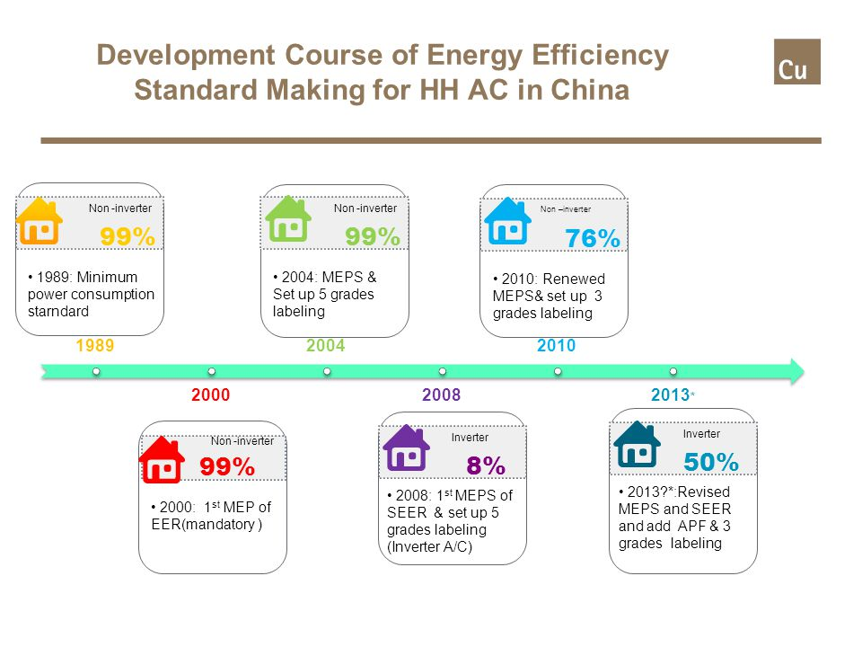 Development Course of Energy Efficiency Standard Making for HH AC in China 1989 2000 2004 2008 2010 2013 * Non -inverter 1989: Minimum power consumption starndard 99% Non -inverter 2000: 1 st MEP of EER(mandatory ) 99% Non -inverter 2004: MEPS & Set up 5 grades labeling 99% Inverter 2008: 1 st MEPS of SEER & set up 5 grades labeling (Inverter A/C) 8% Inverter 2013 *:Revised MEPS and SEER and add APF & 3 grades labeling 50% Non –inverter 2010: Renewed MEPS& set up 3 grades labeling 76%
