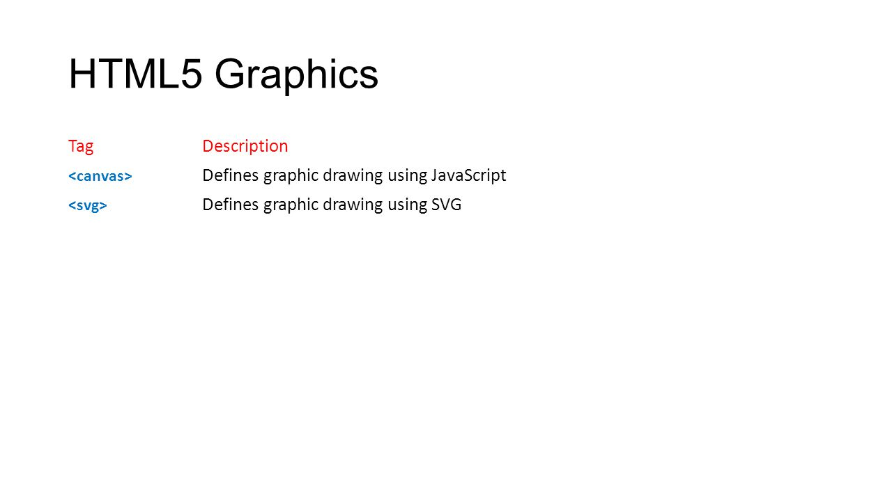 HTML5 Graphics TagDescription Defines graphic drawing using JavaScript Defines graphic drawing using SVG