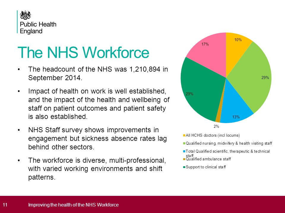 The NHS Workforce The headcount of the NHS was 1,210,894 in September 2014.