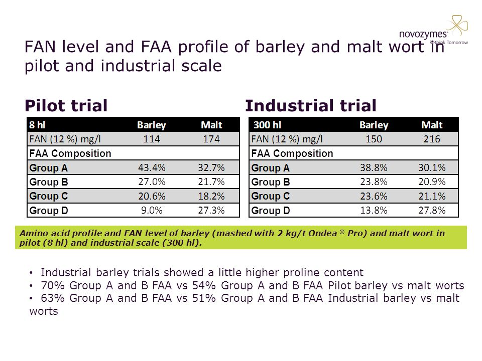 FAN level and FAA profile of barley and malt wort in pilot and industrial scale Pilot trialIndustrial trial Basic Use: This is the basic slide with no extra Novozymes graphics added.