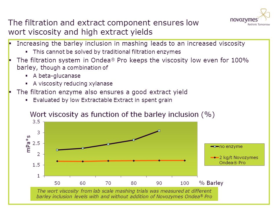 BASIC LAYOUT Use: This is the basic slide with no extra Novozymes graphics added.
