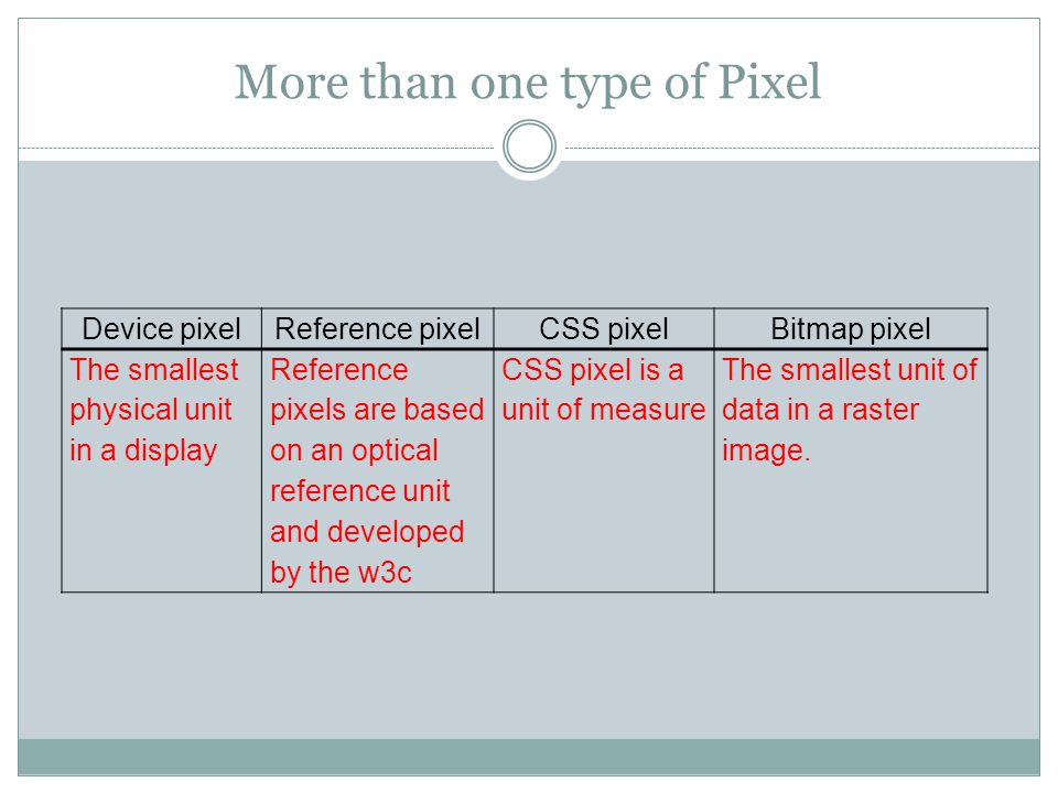 More than one type of Pixel Device pixelReference pixelCSS pixelBitmap pixel The smallest physical unit in a display Reference pixels are based on an optical reference unit and developed by the w3c CSS pixel is a unit of measure The smallest unit of data in a raster image.