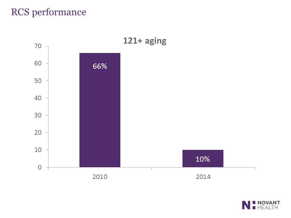 RCS performance 66% 10%