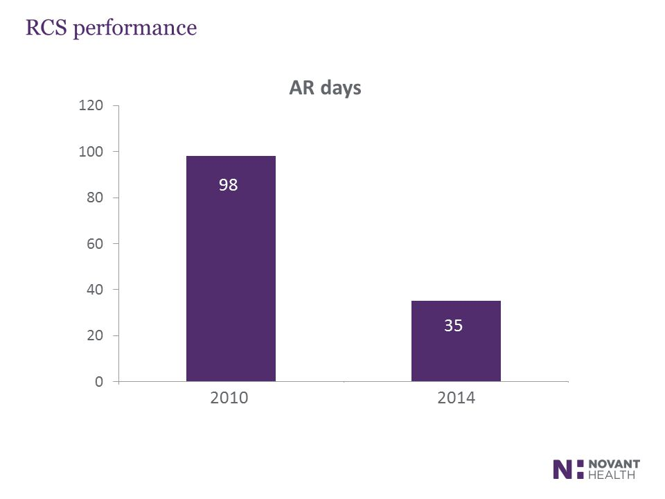 RCS performance 98 35 20102014