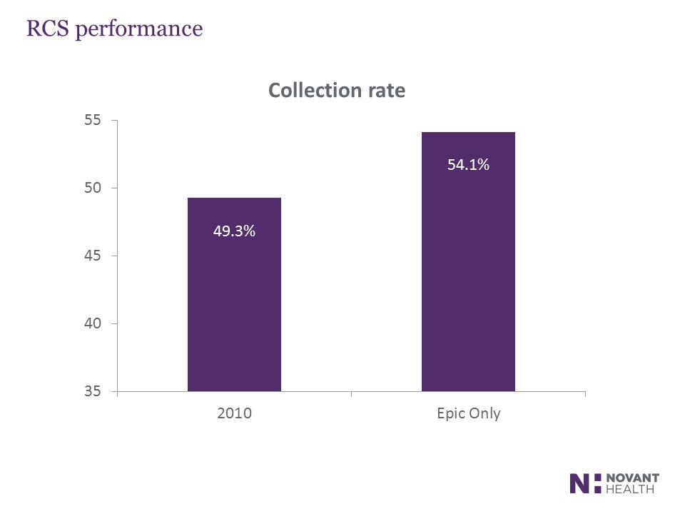 RCS performance