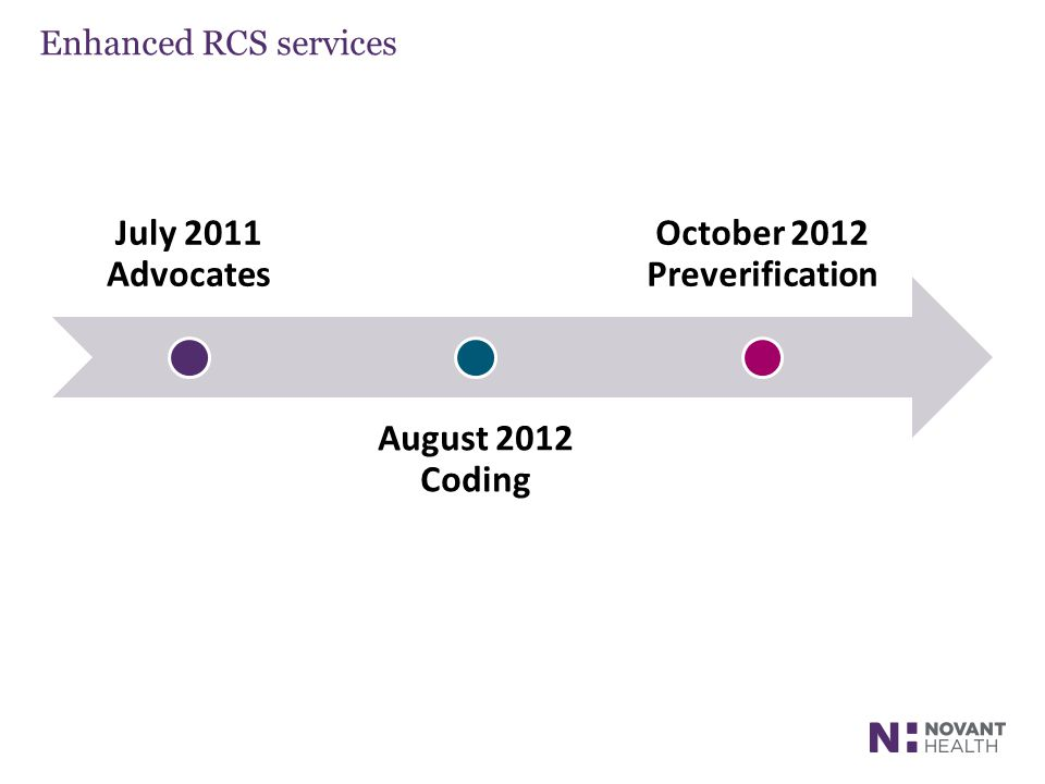 Enhanced RCS services July 2011 Advocates August 2012 Coding October 2012 Preverification