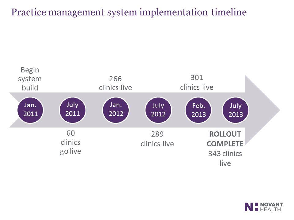 Practice management system implementation timeline Begin system build 60 clinics go live 266 clinics live Jan. 2011 July 2011 Jan. 2012 July 2012 Feb.