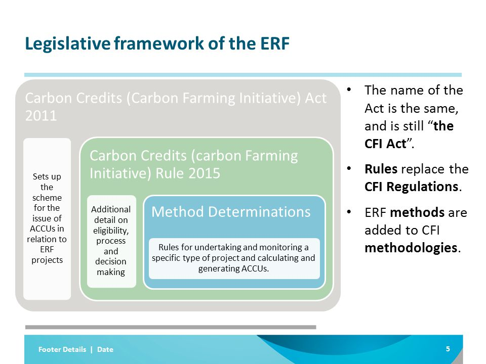 Legislative framework of the ERF The name of the Act is the same, and is still the CFI Act .