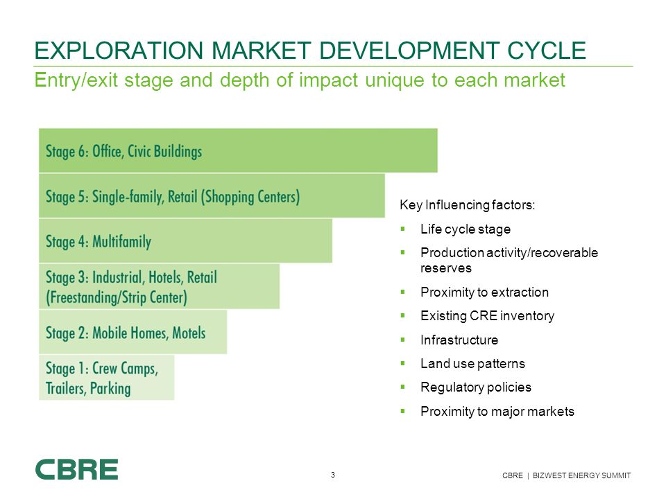3 CBRE | BIZWEST ENERGY SUMMIT EXPLORATION MARKET DEVELOPMENT CYCLE Entry/exit stage and depth of impact unique to each market To move between headings and bullet levels, use the 'Indent List Level' buttons found on the 'Home' tab NOT the bullet button Key Influencing factors:  Life cycle stage  Production activity/recoverable reserves  Proximity to extraction  Existing CRE inventory  Infrastructure  Land use patterns  Regulatory policies  Proximity to major markets