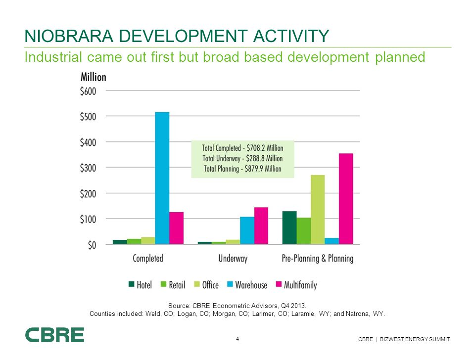 4 CBRE | BIZWEST ENERGY SUMMIT NIOBRARA DEVELOPMENT ACTIVITY Industrial came out first but broad based development planned Source: CBRE Econometric Advisors, Q4 2013.