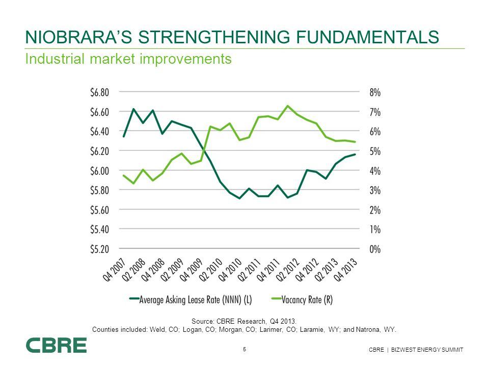 5 CBRE | BIZWEST ENERGY SUMMIT NIOBRARA'S STRENGTHENING FUNDAMENTALS Industrial market improvements Source: CBRE Research, Q4 2013.