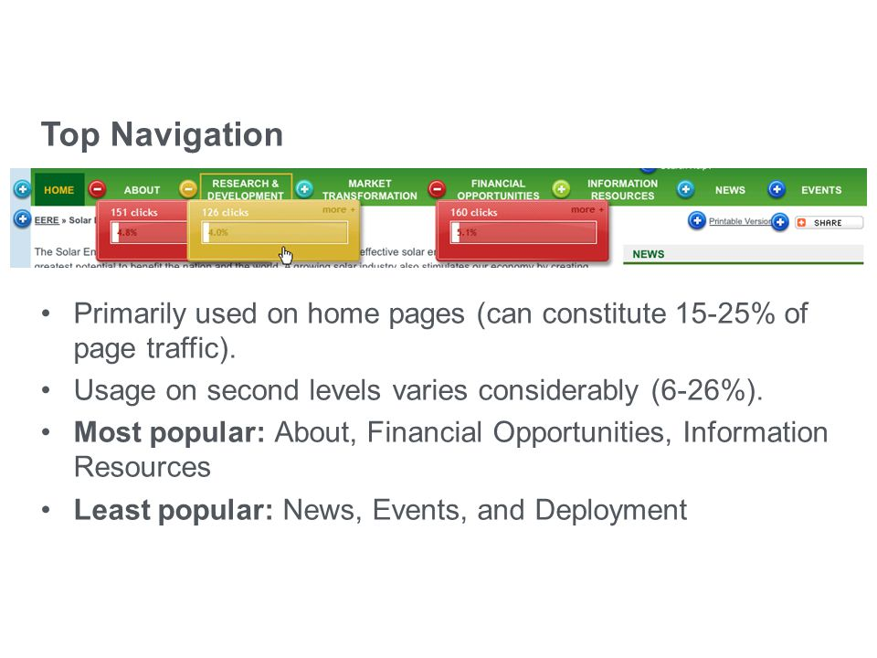 eere.energy.gov Top Navigation Primarily used on home pages (can constitute 15-25% of page traffic). Usage on second levels varies considerably (6-26%