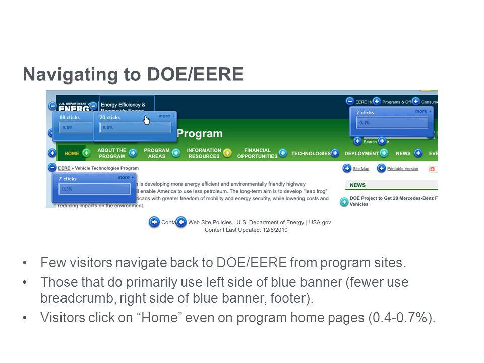 eere.energy.gov Navigating to DOE/EERE Few visitors navigate back to DOE/EERE from program sites. Those that do primarily use left side of blue banner