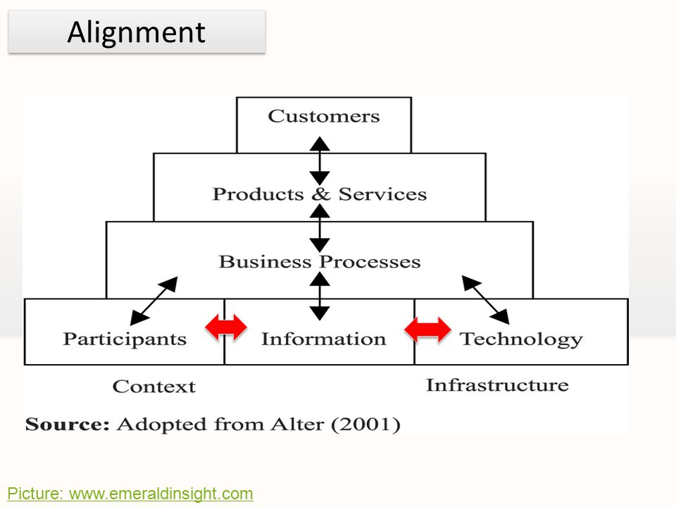 Picture: www.emeraldinsight.com Alignment