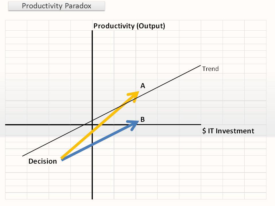 Productivity Paradox