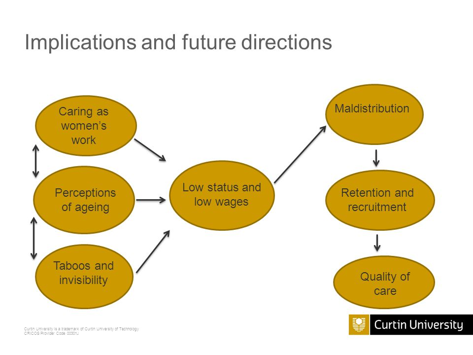 Curtin University is a trademark of Curtin University of Technology CRICOS Provider Code 00301J Implications and future directions Caring as women's work Perceptions of ageing Taboos and invisibility Low status and low wages Maldistribution Retention and recruitment Quality of care