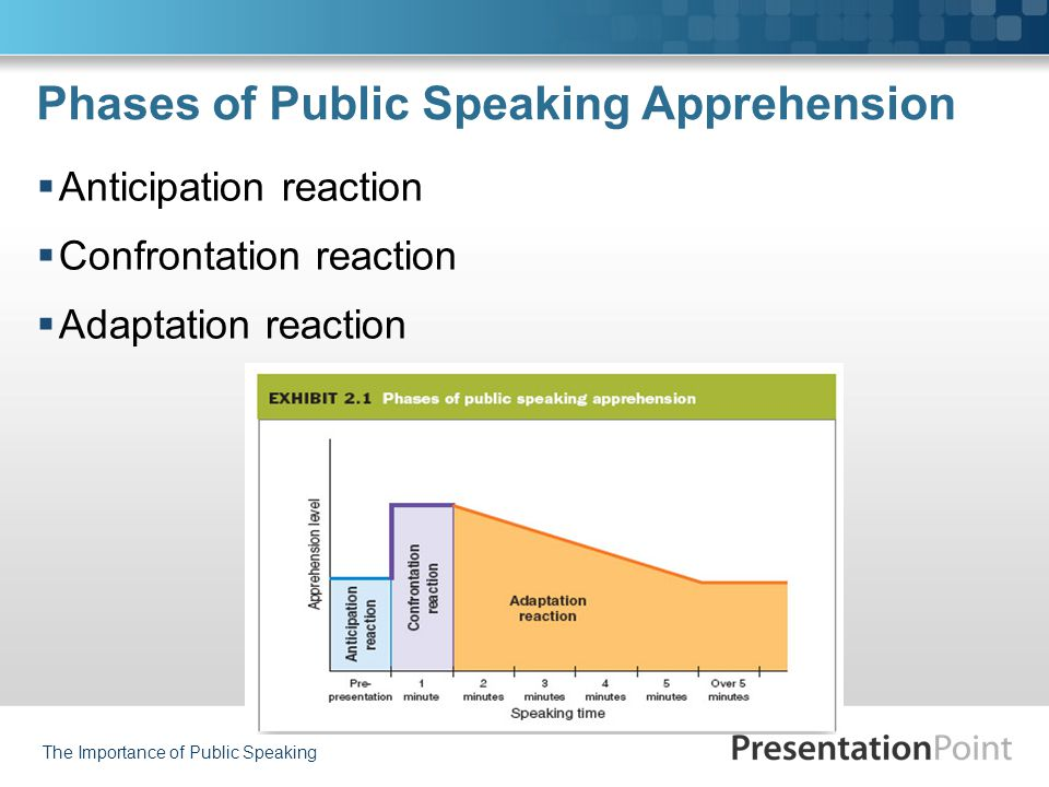 The Importance of Public Speaking Phases of Public Speaking Apprehension  Anticipation reaction  Confrontation reaction  Adaptation reaction