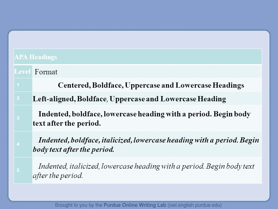 APA Headings Level Format 1 Centered, Boldface, Uppercase and Lowercase Headings 2 Left-aligned, Boldface, Uppercase and Lowercase Heading 3 Indented, boldface, lowercase heading with a period.