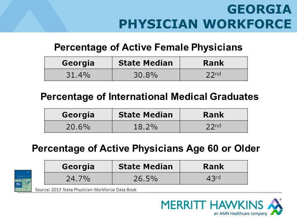 GeorgiaState MedianRank 31.4%30.8%22 nd GeorgiaState MedianRank 20.6%18.2%22 nd Percentage of Active Female Physicians Percentage of International Med