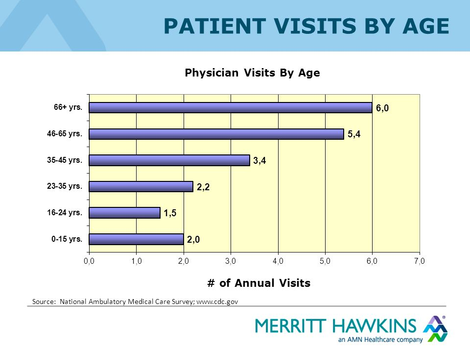 NOW, THE GOOD NEWS Physicians are seeking alternatives… Is your grass greener?