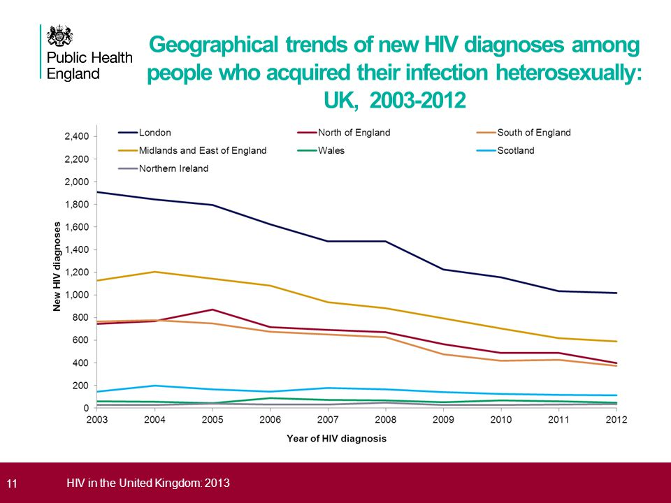 11HIV in the United Kingdom: 2013 Geographical trends of new HIV diagnoses among people who acquired their infection heterosexually: UK, 2003-2012