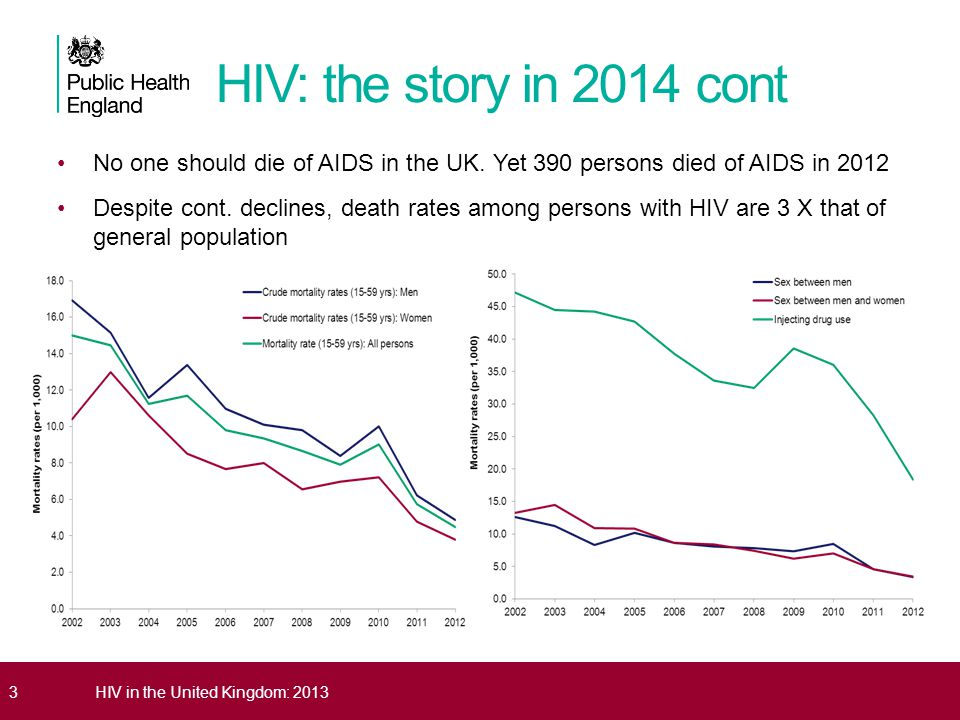 3HIV in the United Kingdom: 2013 No one should die of AIDS in the UK. Yet 390 persons died of AIDS in 2012 Despite cont. declines, death rates among p