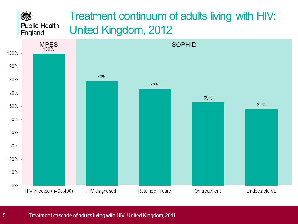 SOPHIDMPES Treatment continuum of adults living with HIV: United Kingdom, 2012 5Treatment cascade of adults living with HIV: United Kingdom, 2011