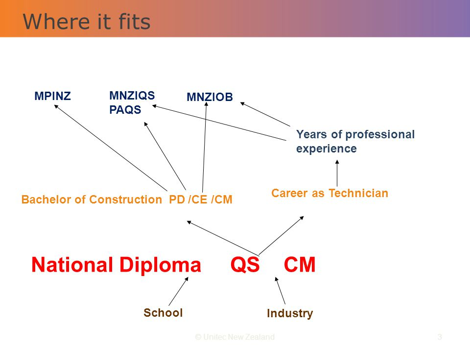 Where it fits © Unitec New Zealand3 School Industry National Diploma QS CM Career as Technician Bachelor of Construction PD /CE /CM Years of professio