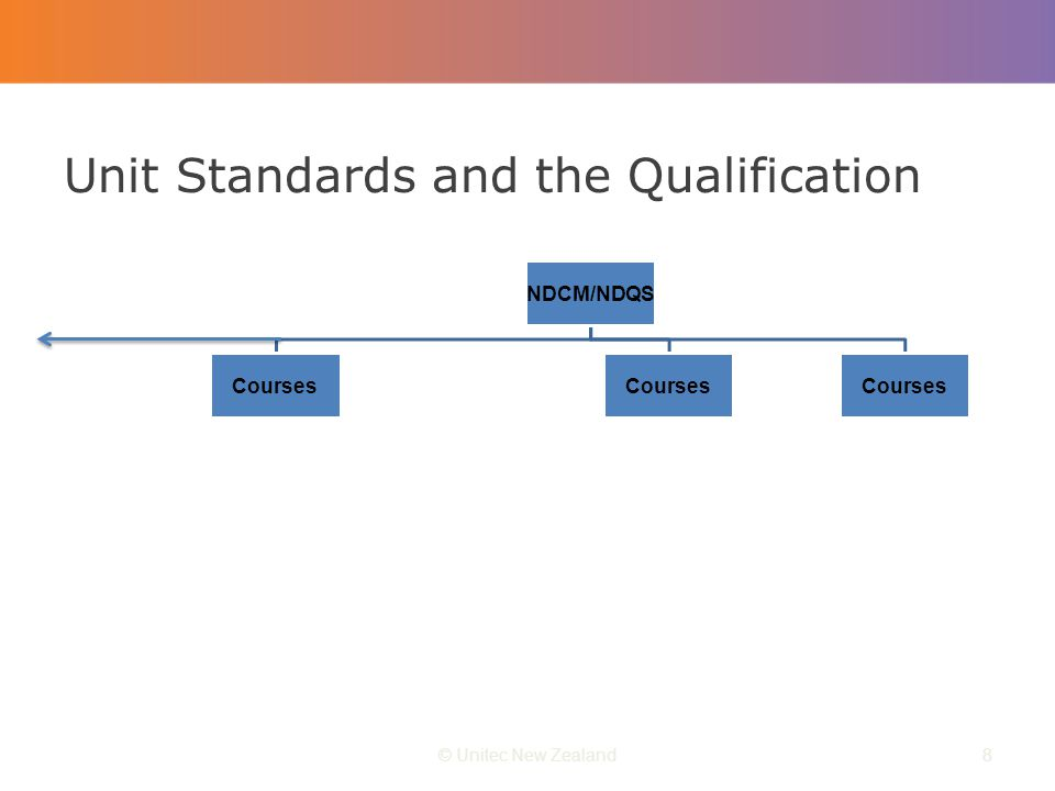 Unit Standards and the Qualification © Unitec New Zealand8
