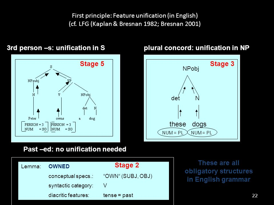 22 First principle: Feature unification (in English) (cf. LFG (Kaplan & Bresnan 1982; Bresnan 2001) 3rd person –s: unification in Splural concord: uni