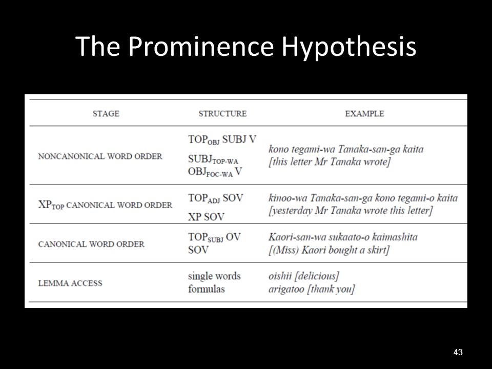 The Prominence Hypothesis 43