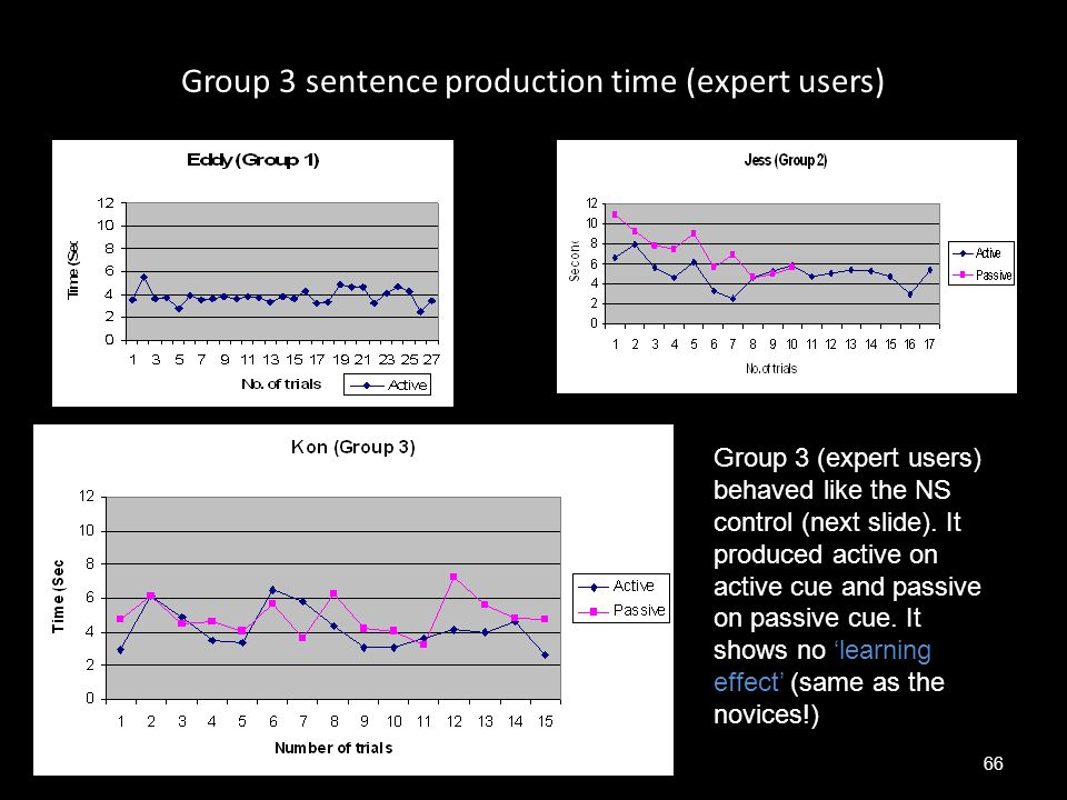 Group 3 sentence production time (expert users) 66 Group 3 (expert users) behaved like the NS control (next slide). It produced active on active cue a