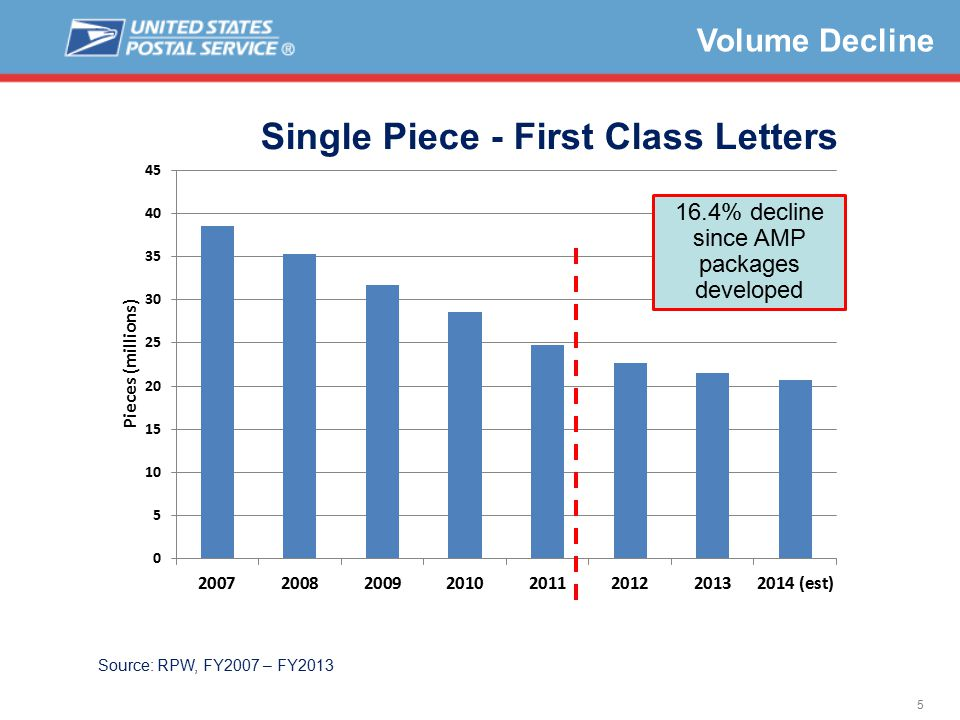 5 Volume Decline Source: RPW, FY2007 – FY2013 16.4% decline since AMP packages developed