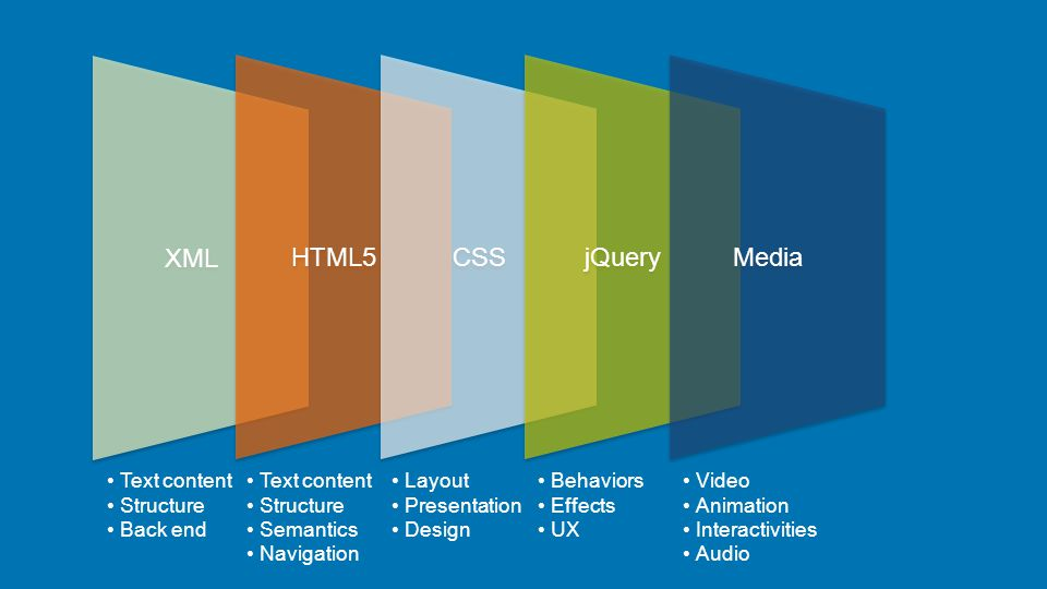XML HTML5 CSS jQuery Media Text content Structure Semantics Navigation Layout Presentation Design Behaviors Effects UX Video Animation Interactivities Audio Text content Structure Back end