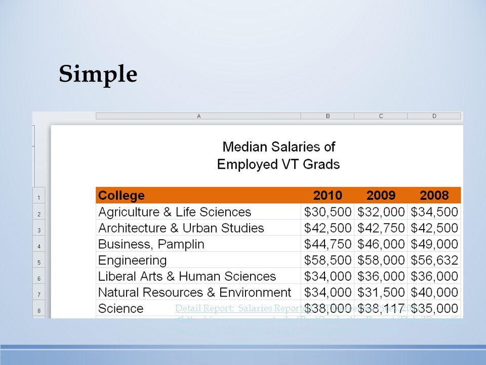 Simple Detail Report: Salaries Reported. VT Career Services. 2011.